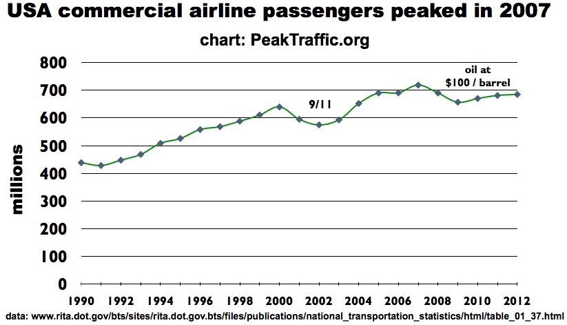 USA commercial airline passengers peaked in 2007