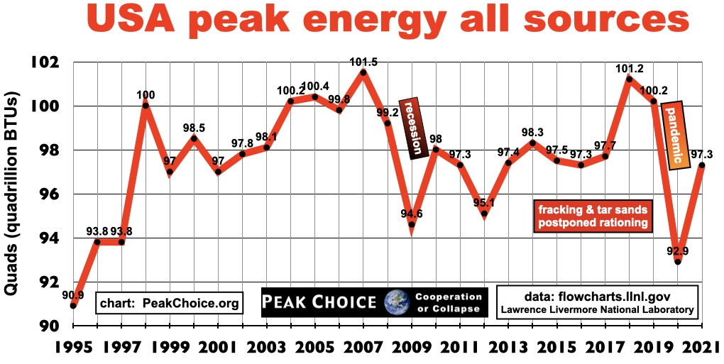 Peak Energy in USA was 2007
