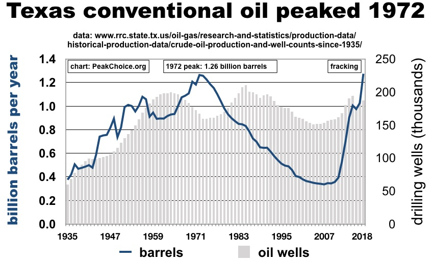 Texas oil peak not changed by fracking