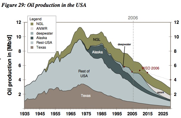 US oil production, Alaska, ANWR